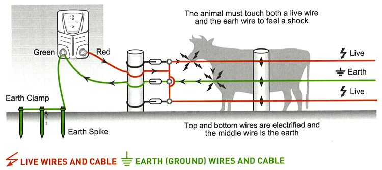 electric fence 12?t=1497586568 products electric fences & farm fencing electric fence buying nemtek electric fence wiring diagram at mifinder.co