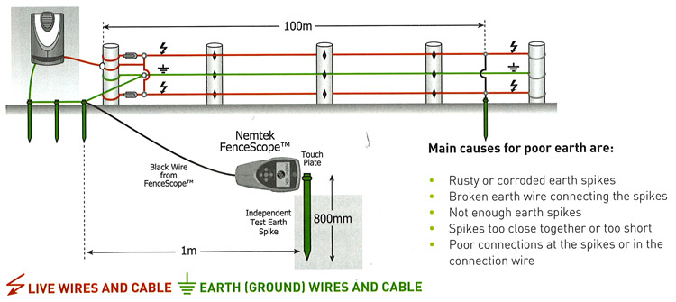 Electric Fence Buying Guide