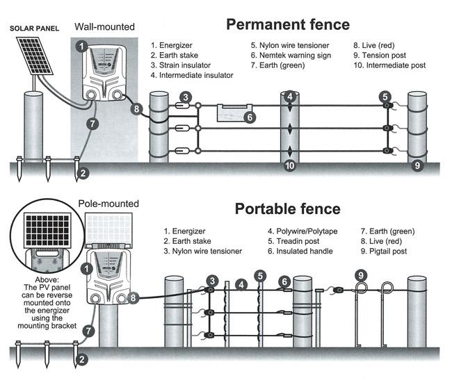 eletric-fence-install-sml.jpg