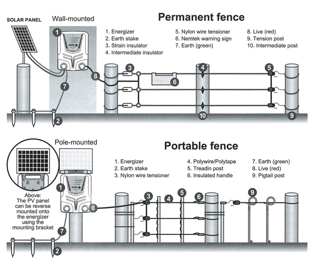 Nemtek electric fence wiring diagram somurich