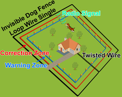 Pac Invisible Dog Fence Bigger Than 5 Acres Pac018