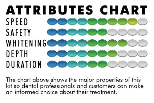 38% CP Hi-Intensity Whitening Kit (8 Syringes)