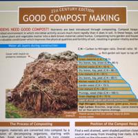 Good Compost Making Chart