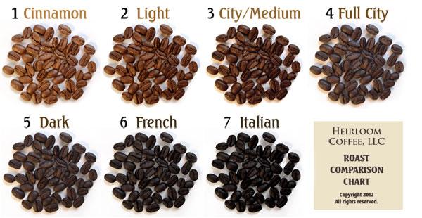 Bean Roast Comparison Chart