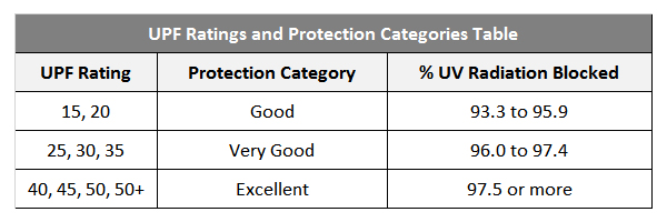 upf50-rating-table.jpg
