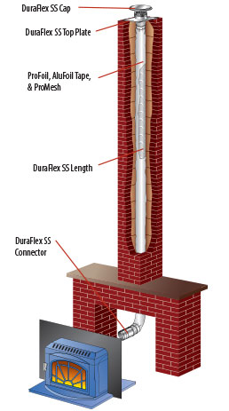Venting 6 Quot Class A Relining Discount Fireplace Outlet