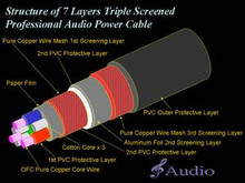 7 Layers Triple Screens Cable For DIY Audio Power Cable