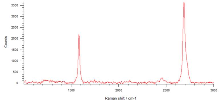 nanografi-cvd-graphene-monolayer-graphene-on-sio2-si-substrate-raman-image.jpg