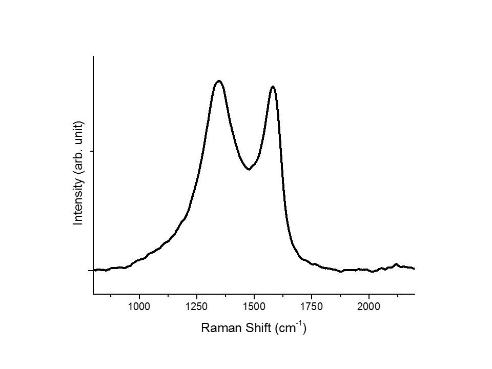 nanografi-grafen-oksit-raman.jpg