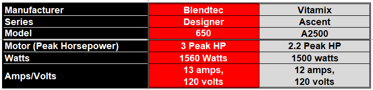 Comparison Table on Blender Power of the Blendtec 650 and the Vitamix A2500