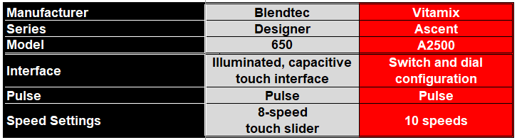 Round 2 - Comparison Table on Manual Blender Controls of the Blendtec 650 and the Vitamix A2500