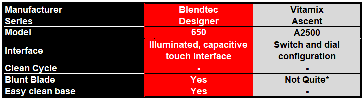 Round 6 - Comparison Table for Best Blender for Easy Cleaning - Blendtec 650 vs Vitamix A2500