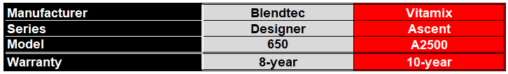 Round 7 - Which Blender has the Best Warranty between Blendtec 650 and Vitamix A2500