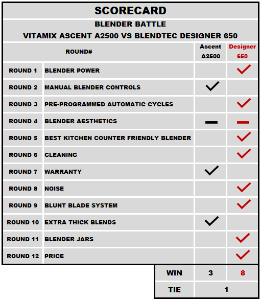 Middle Weight Champion Scorecard between Blendtec 650 and Vitamix A2500