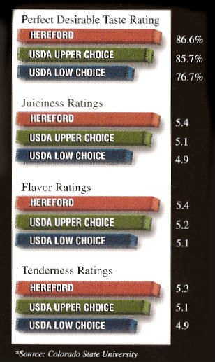 hereford-beef-comparison-graphic.jpeg