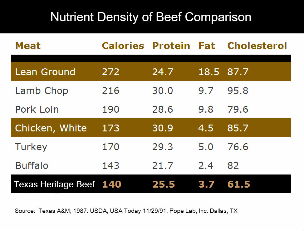 nutrient-beef-comparison.jpeg