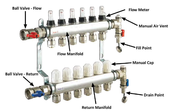 How do i commission the system connect ufh pipes to the manifold asfbconference2016