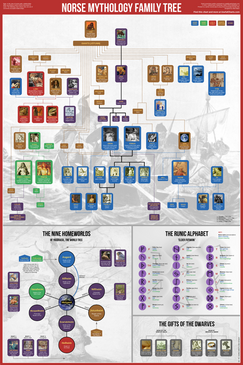 Norse Mythology Family Tree Poster