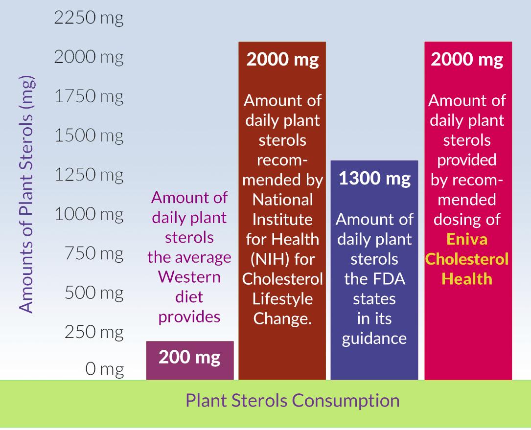 plant sterols comsumption