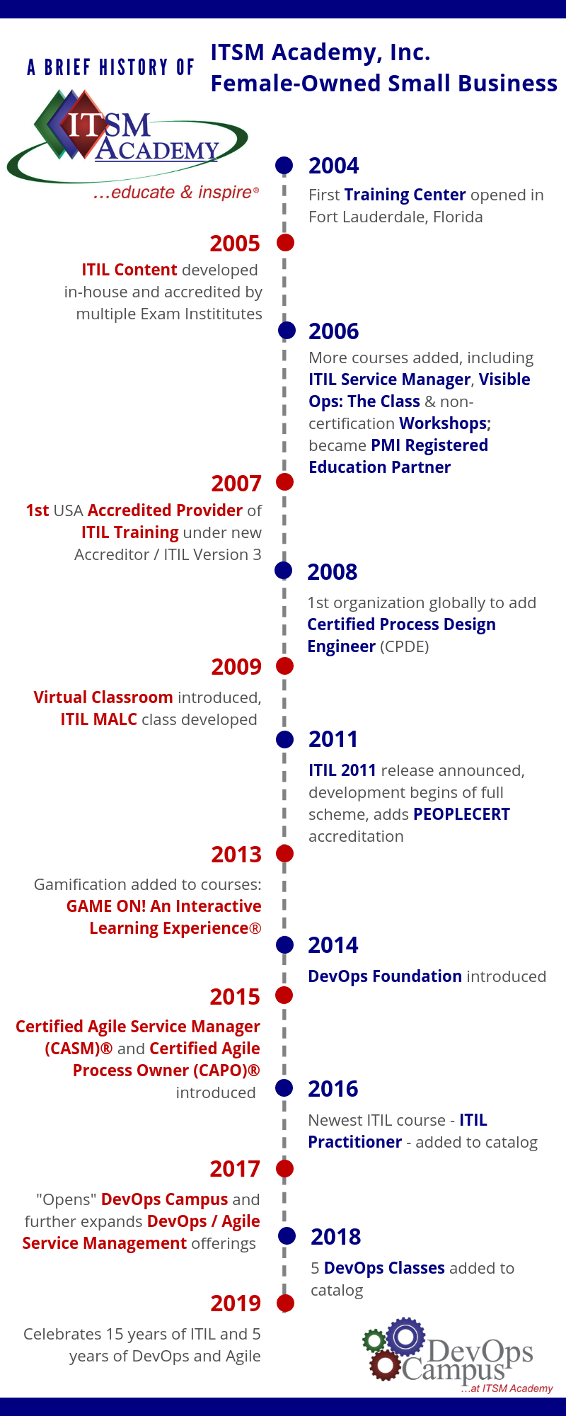 Management team timeline itsm academy timeline click here to expand xflitez Choice Image