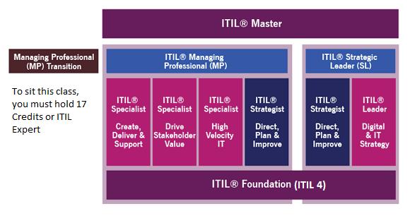 itil-4-scheme.png